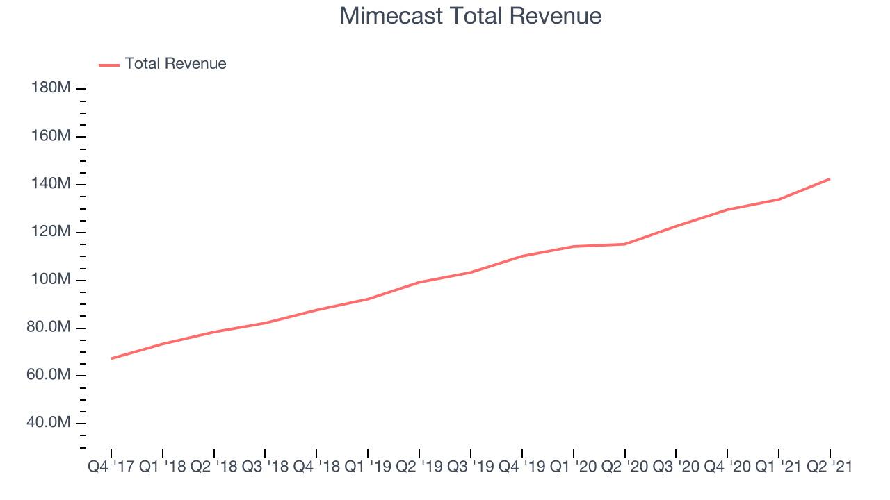 Mimecast Total Revenue