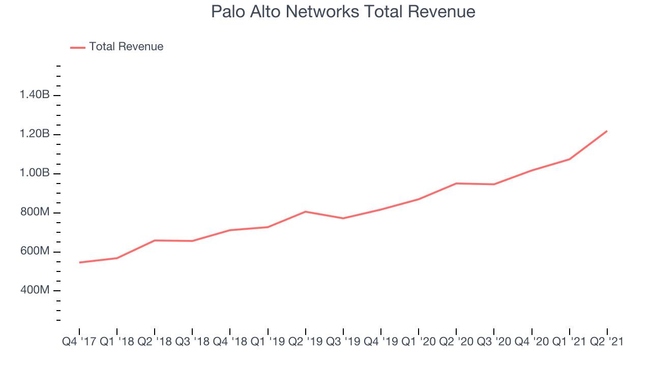 Palo Alto Networks Total Revenue
