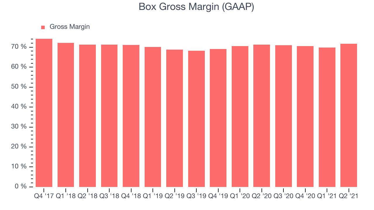 Box Gross Margin (GAAP)