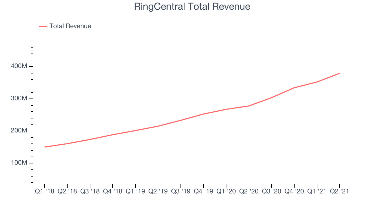 RingCentral Total Revenue