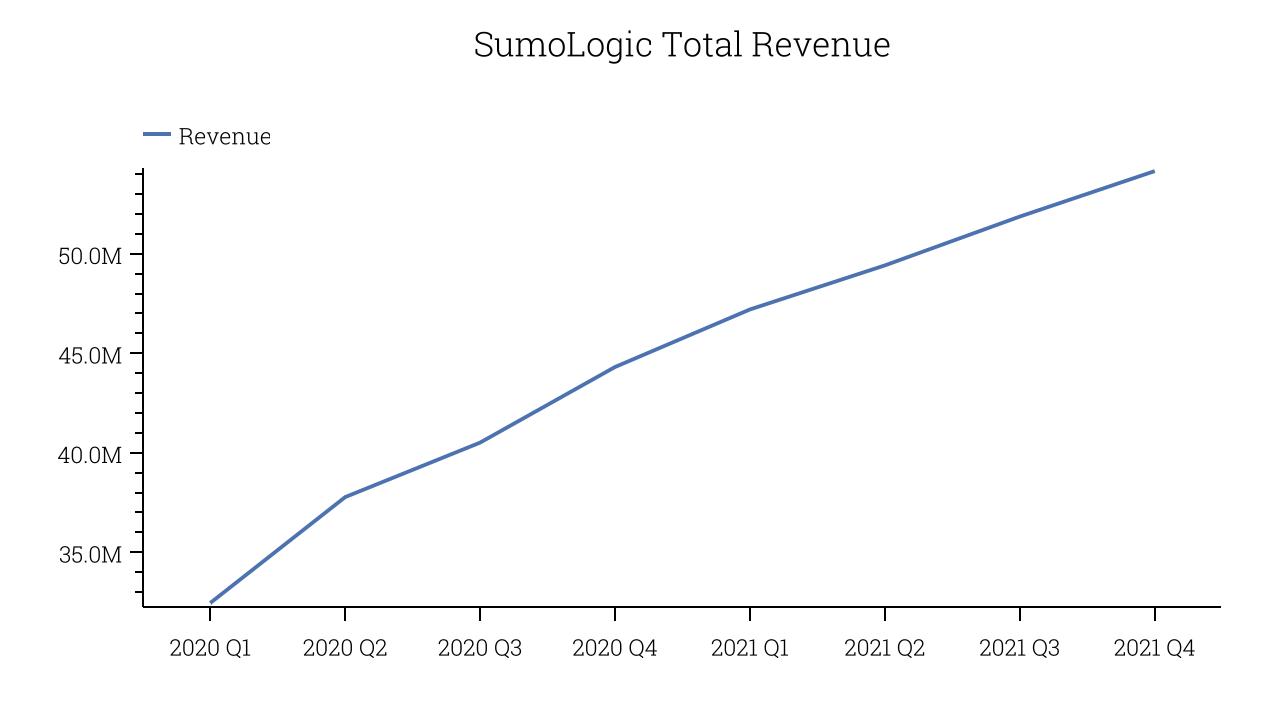 SumoLogic Total Revenue
