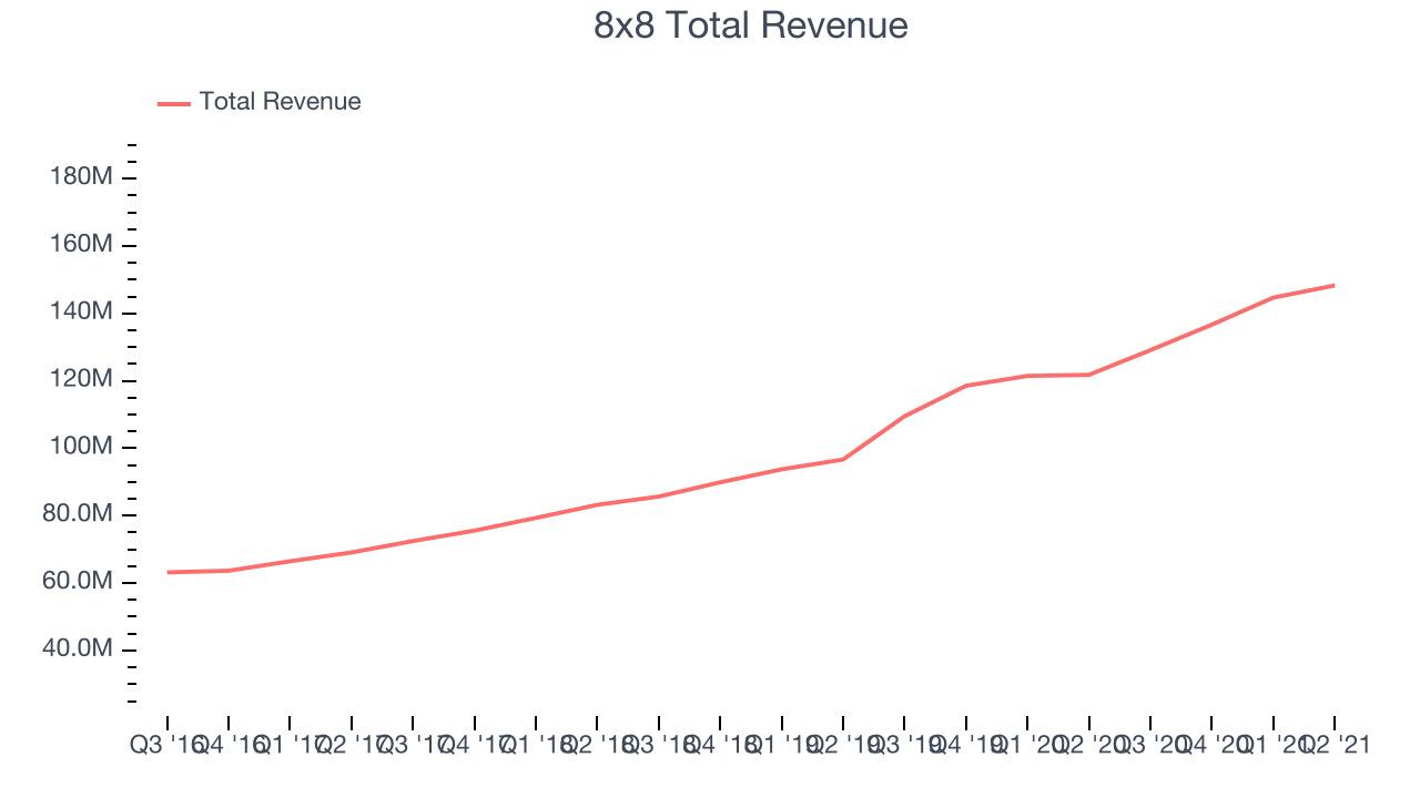 8x8 Total Revenue