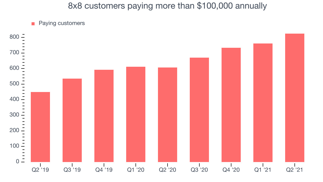 8x8 customers paying more than $100,000 annually
