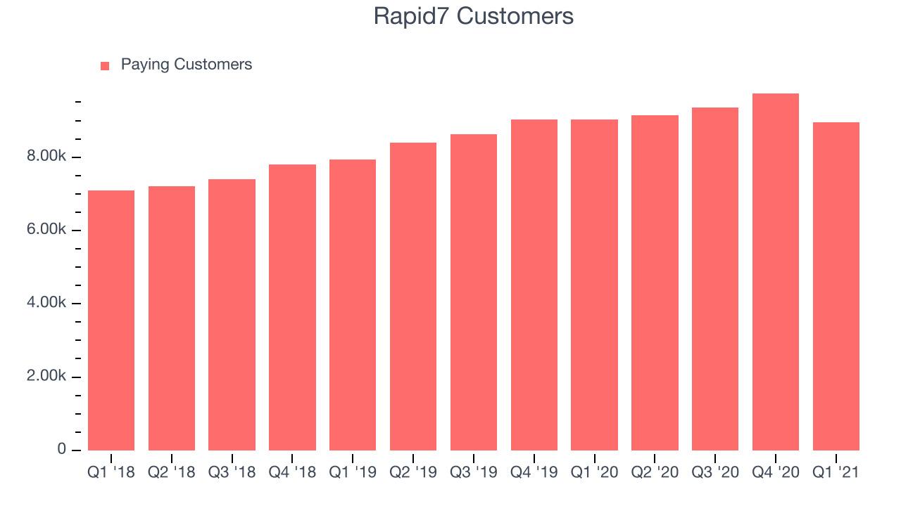 Rapid7 Customers
