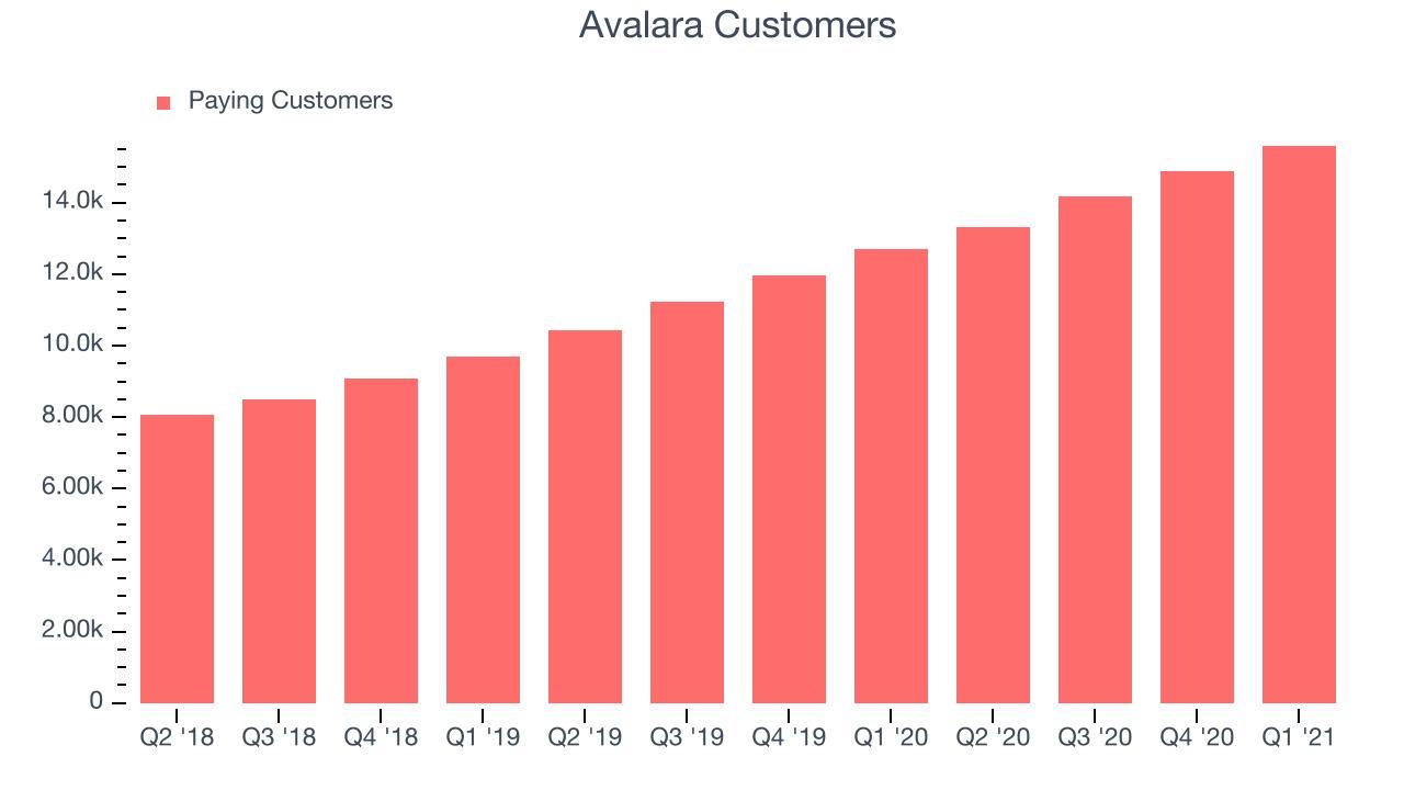 Avalara Customers