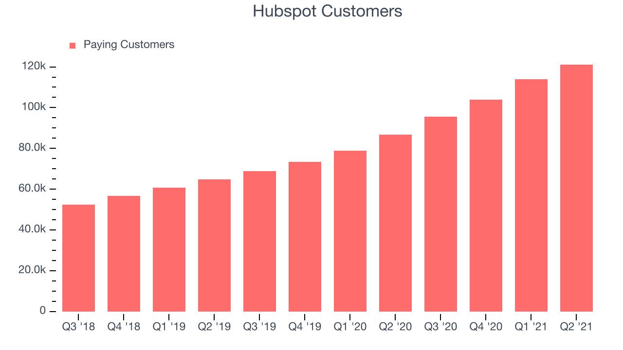 Hubspot Customers