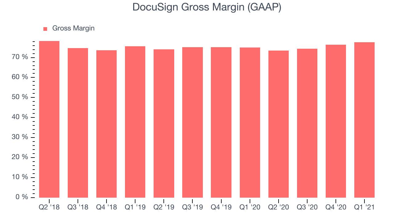 DocuSign Gross Margin (GAAP)