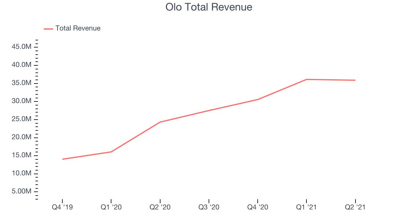 Olo Total Revenue