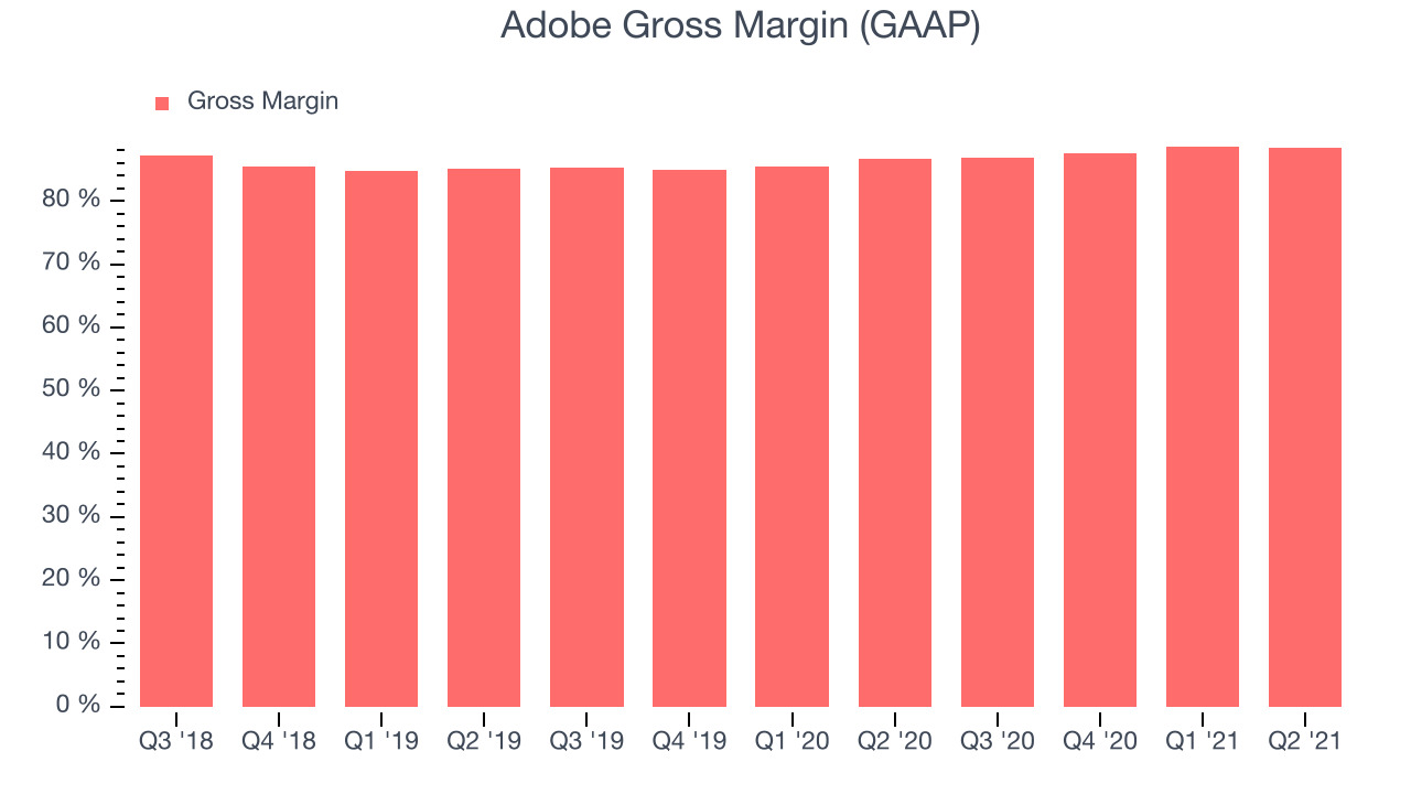 Adobe Gross Margin (GAAP)