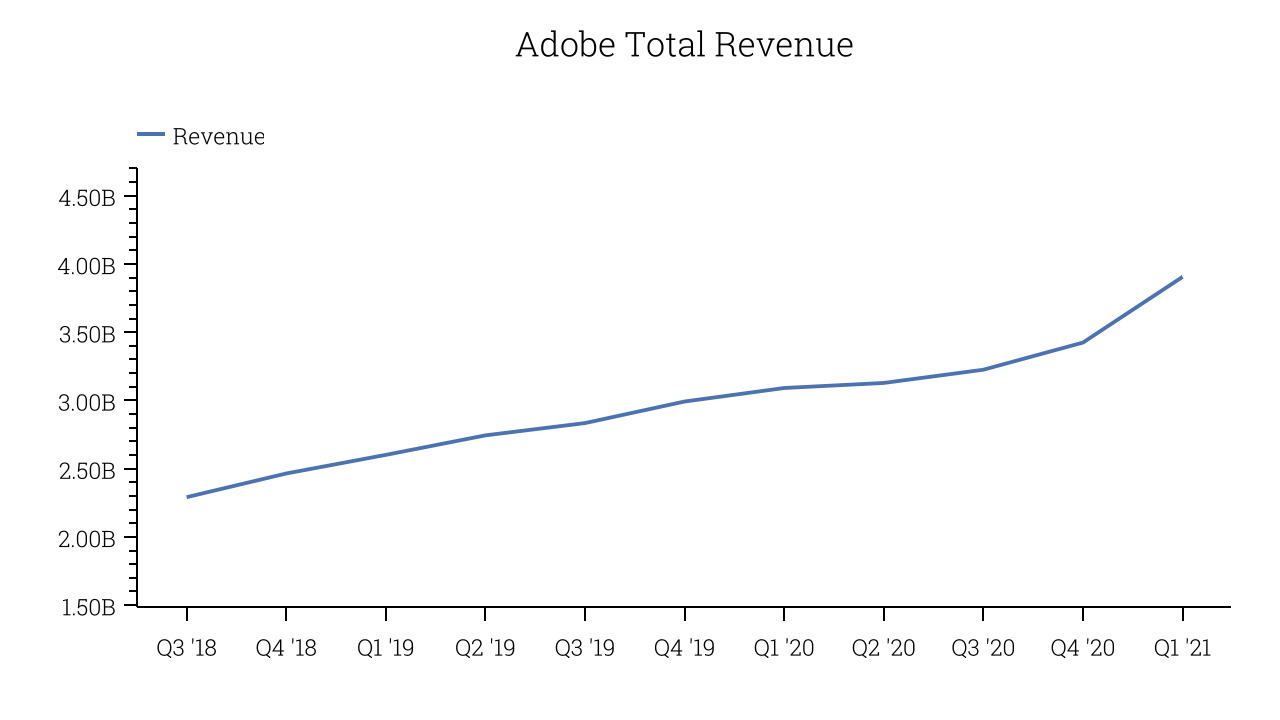 Adobe Total Revenue