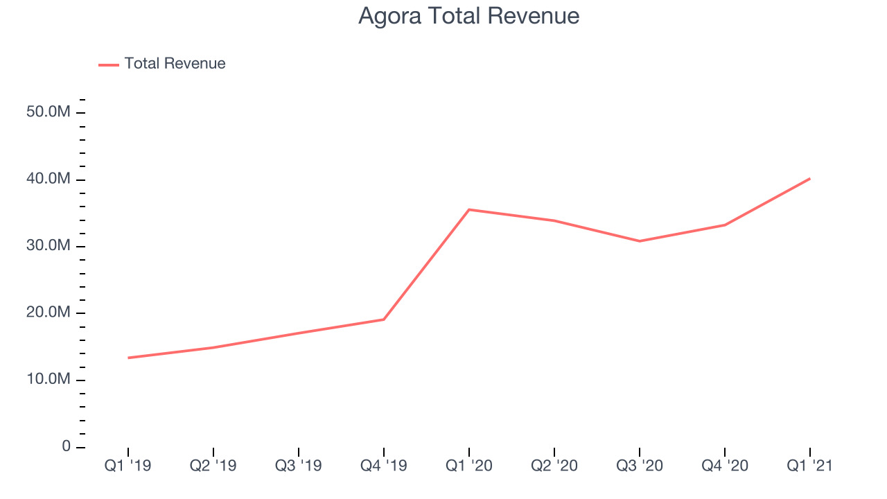 Agora Total Revenue