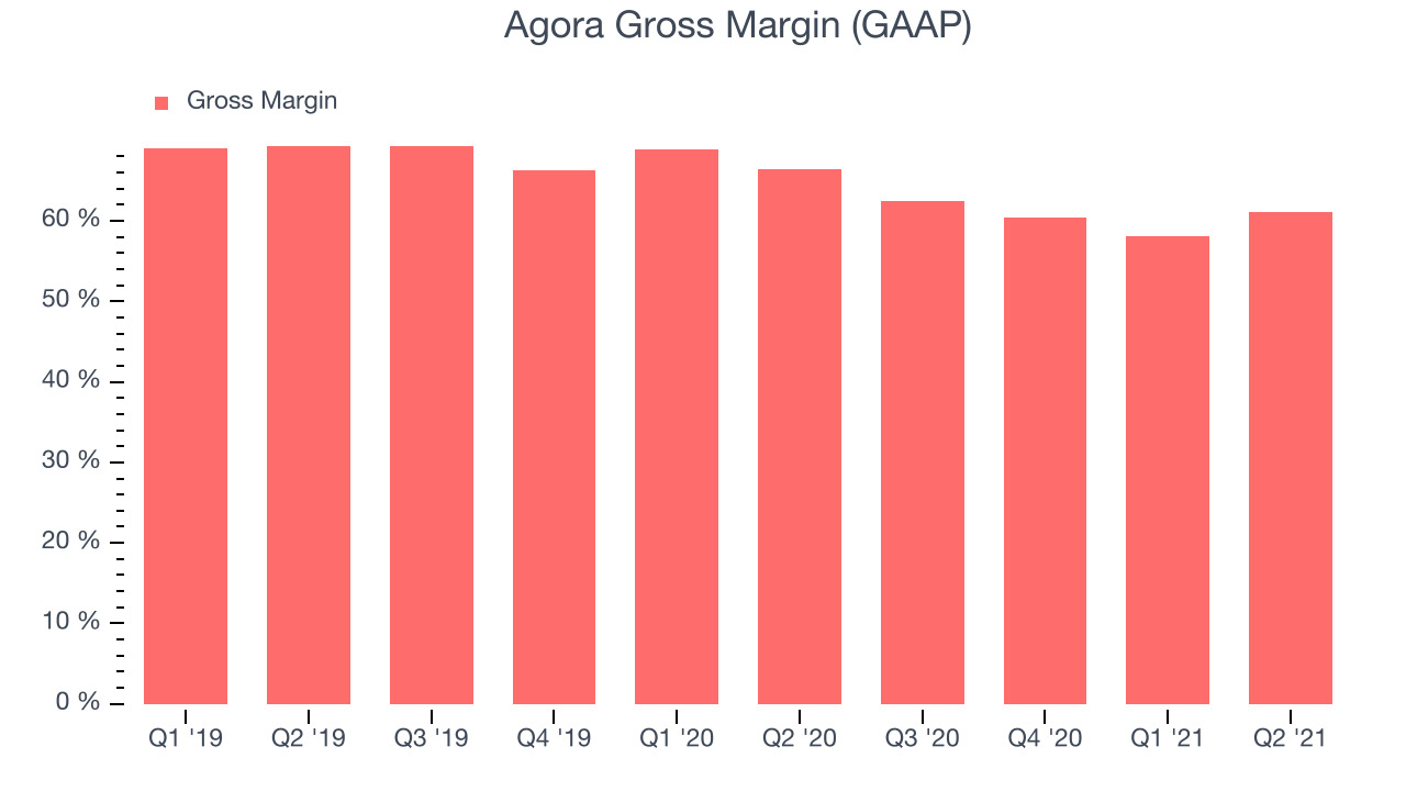 Agora Gross Margin (GAAP)