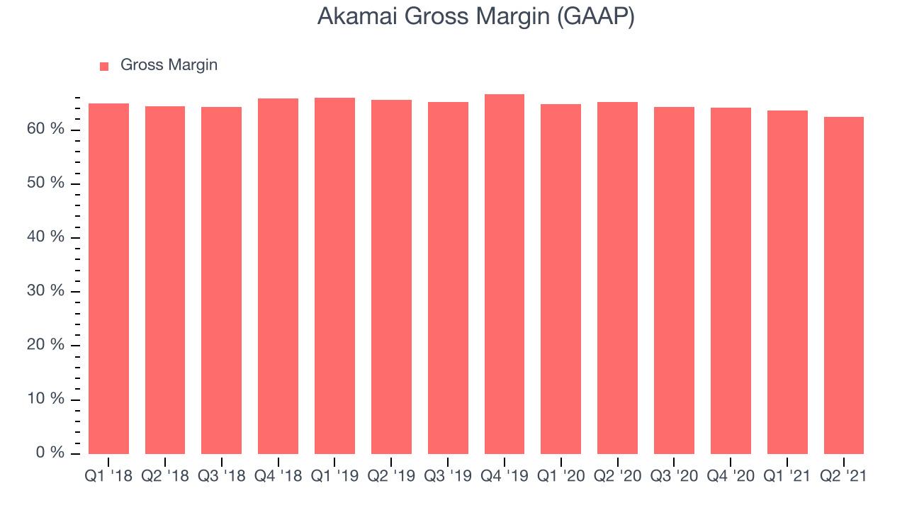 Akamai Gross Margin (GAAP)