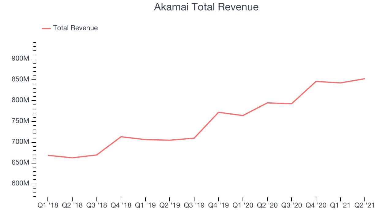 Akamai Total Revenue