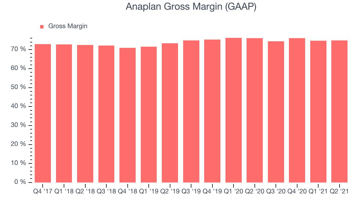 Anaplan Gross Margin (GAAP)