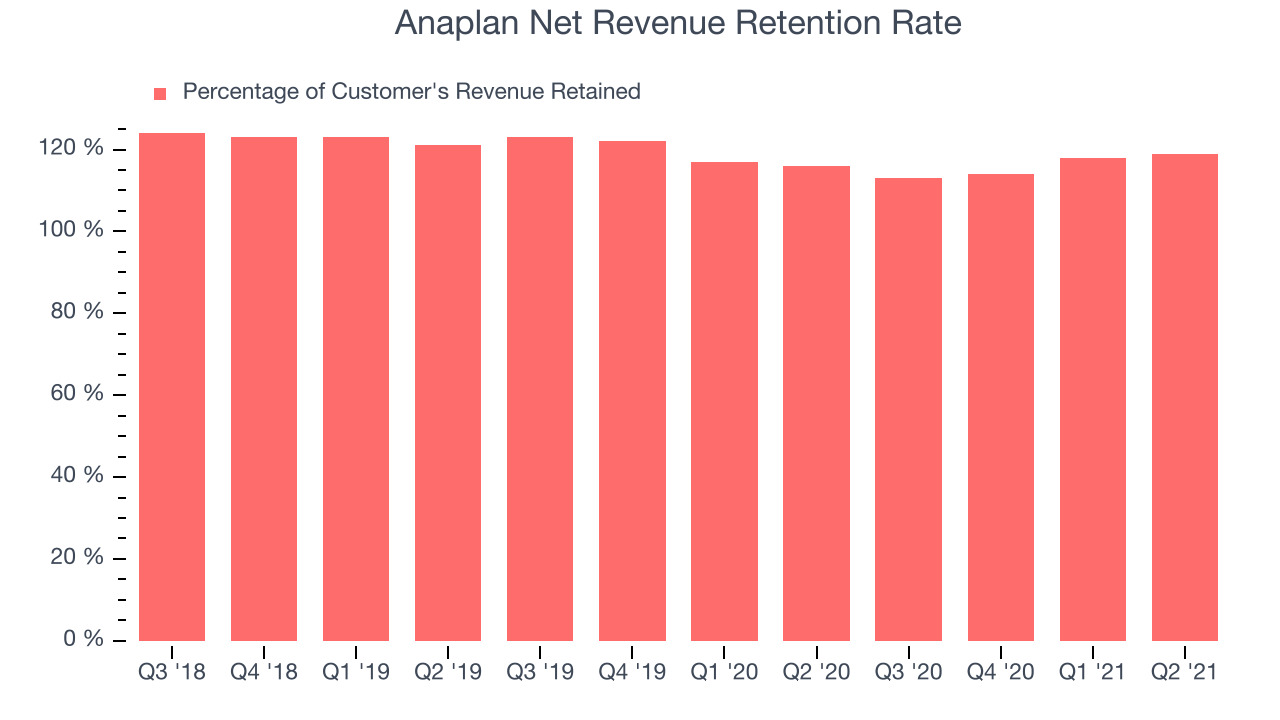 Anaplan Net Revenue Retention Rate