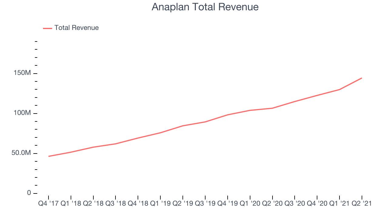 Anaplan Total Revenue