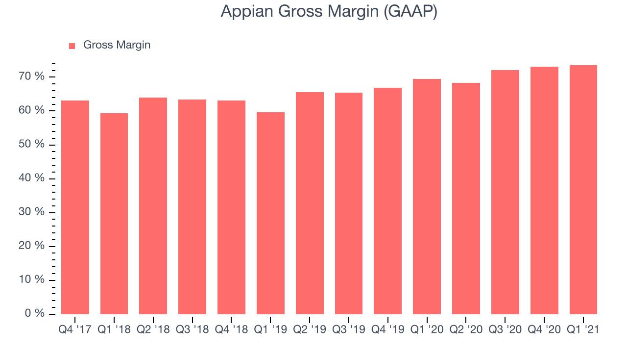 Appian Gross Margin (GAAP)