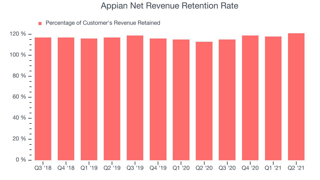 Appian Net Revenue Retention Rate