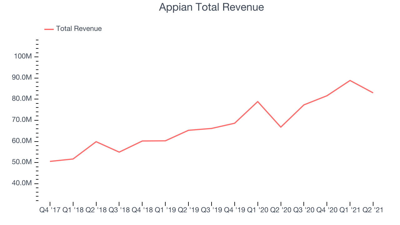 Appian Total Revenue