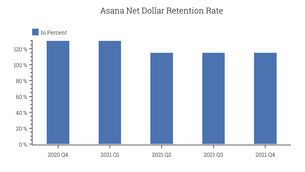 Asana Net Dollar Retention Rate