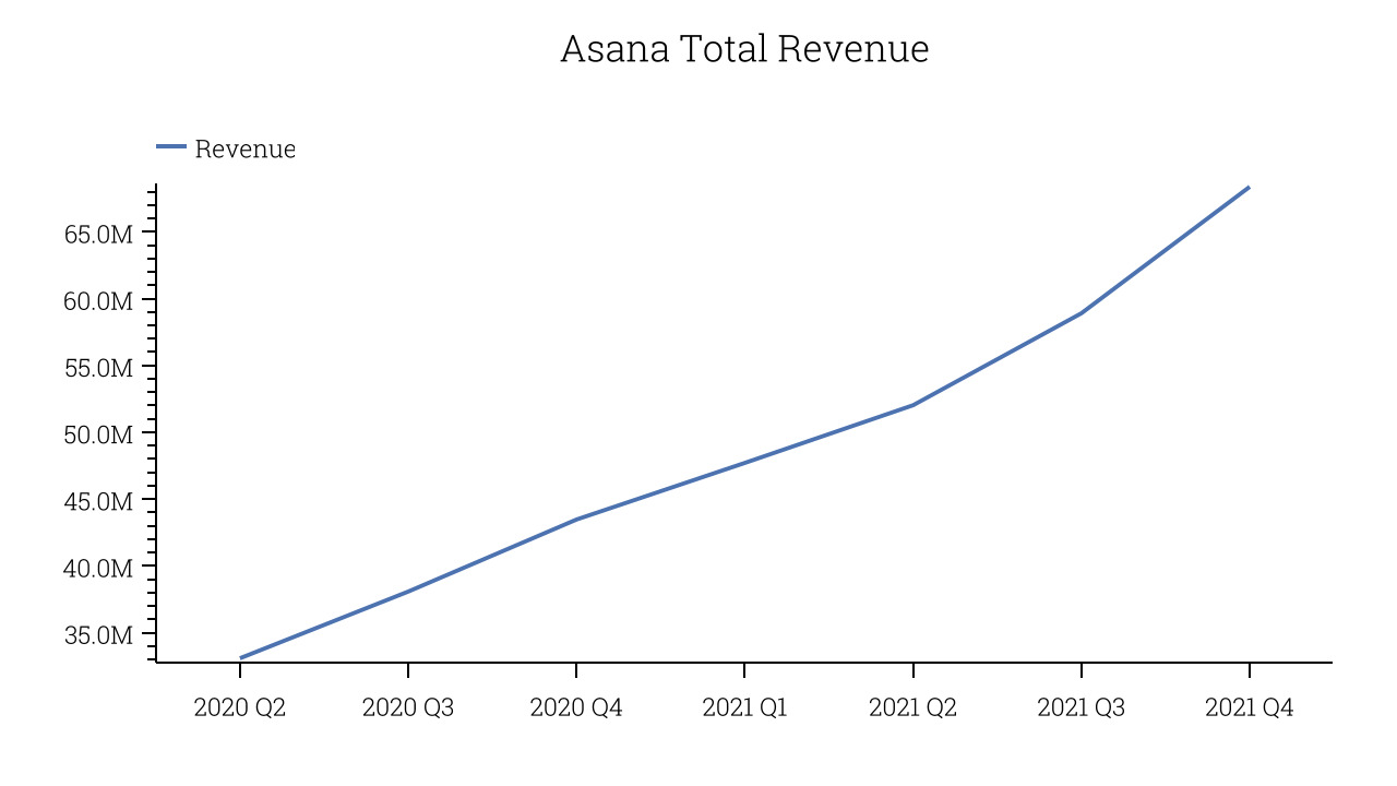 Asana Total Revenue