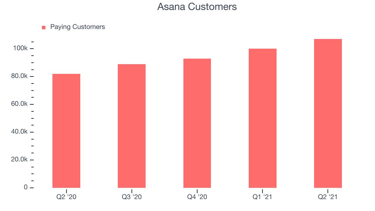 Asana Customers