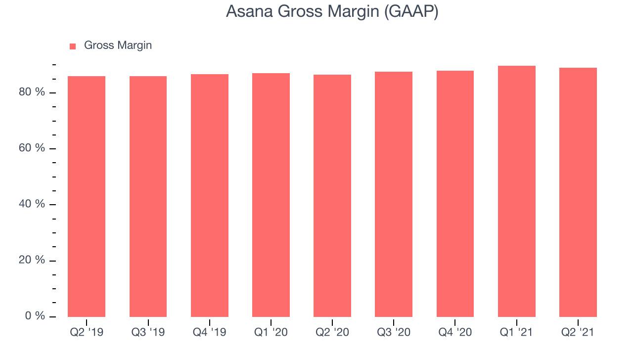 Asana Gross Margin (GAAP)