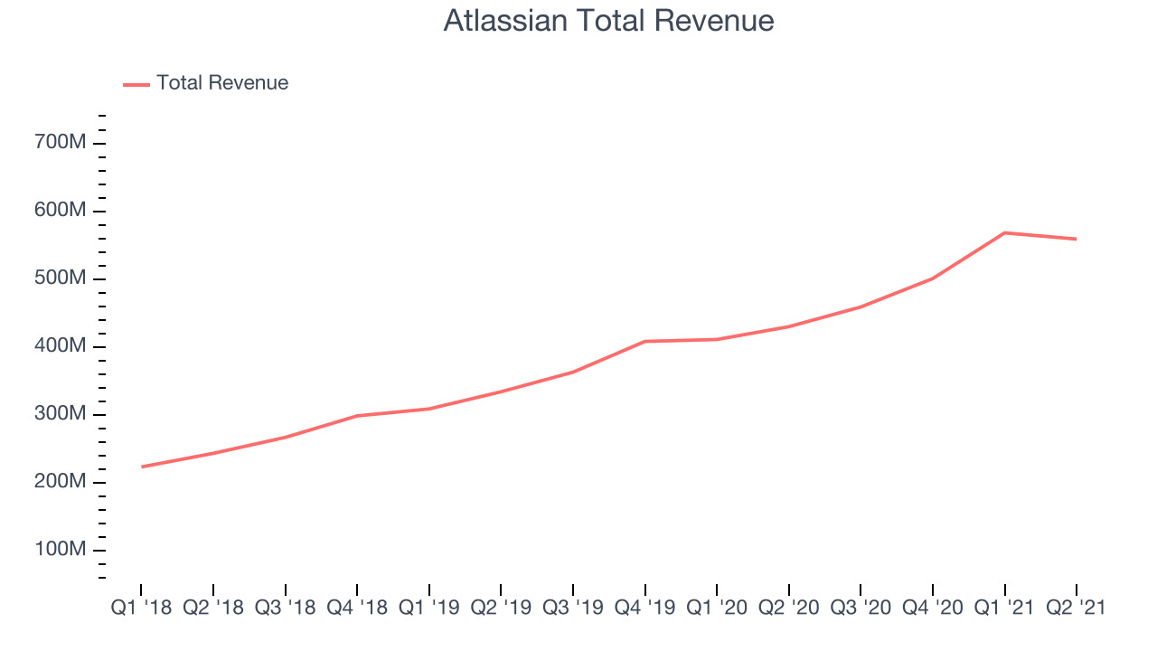 Atlassian Total Revenue