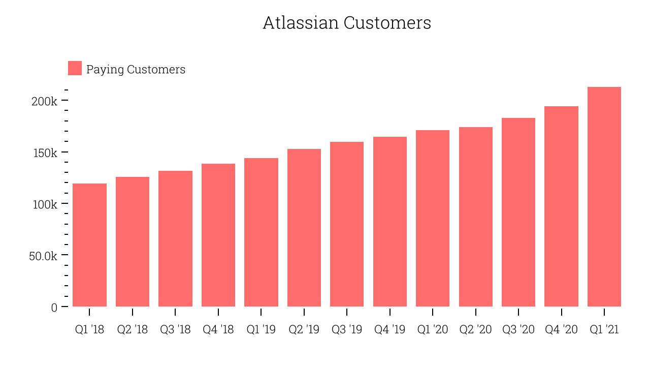 Atlassian Customers