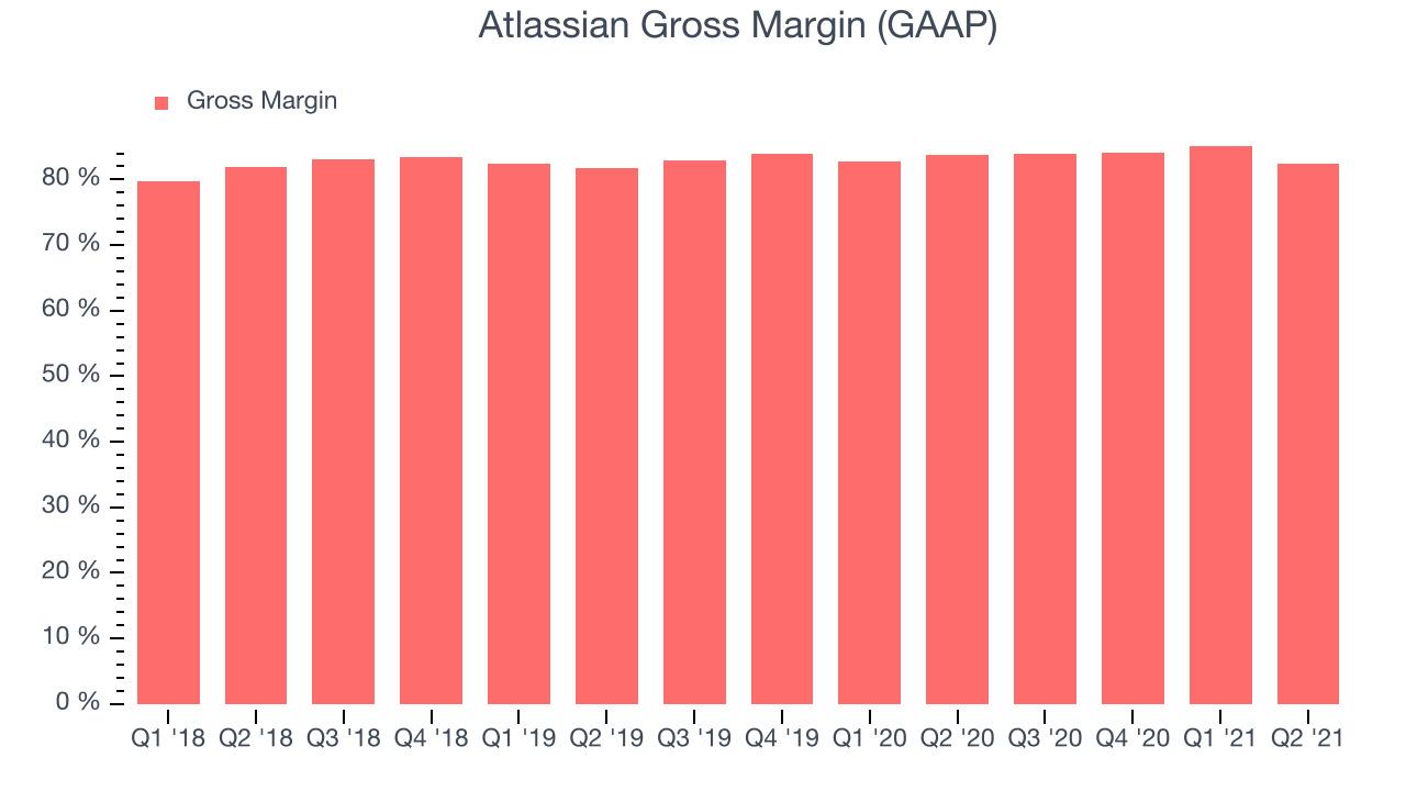 Atlassian Gross Margin (GAAP)