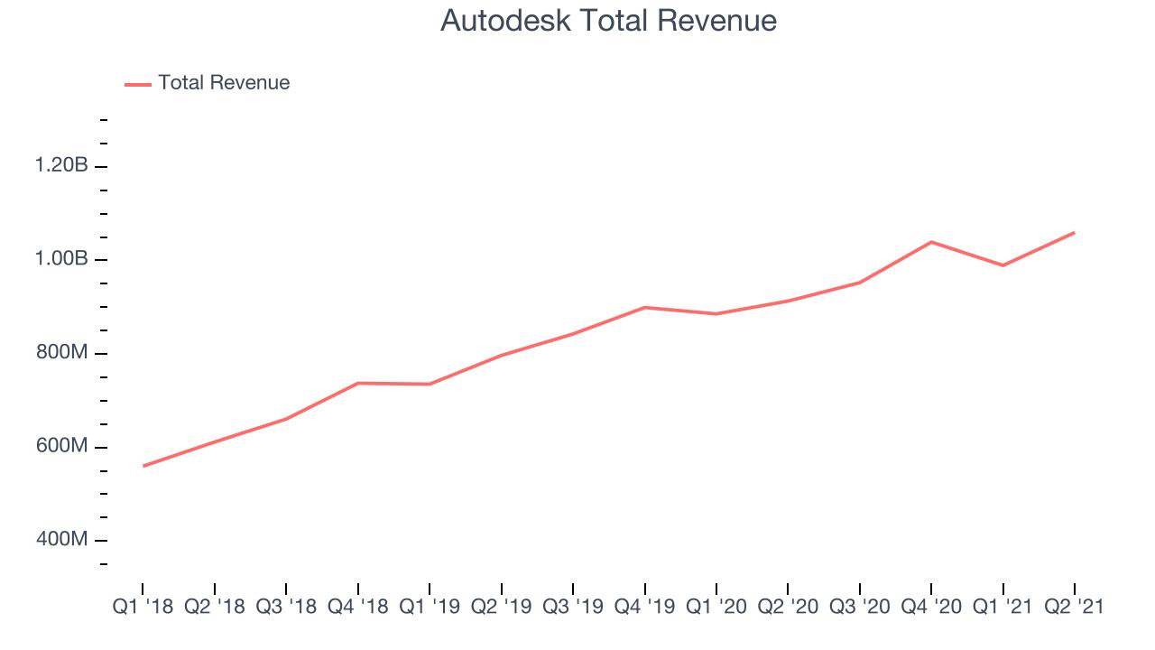 Autodesk Total Revenue