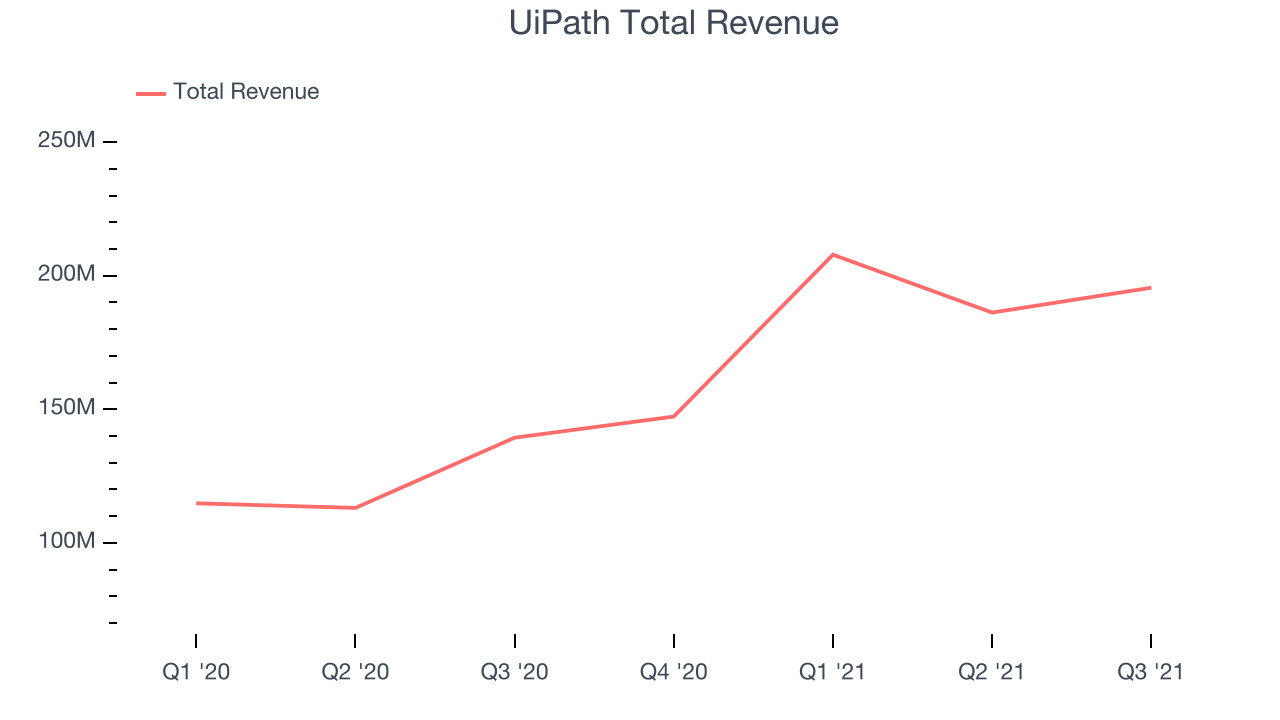 UiPath Total Revenue