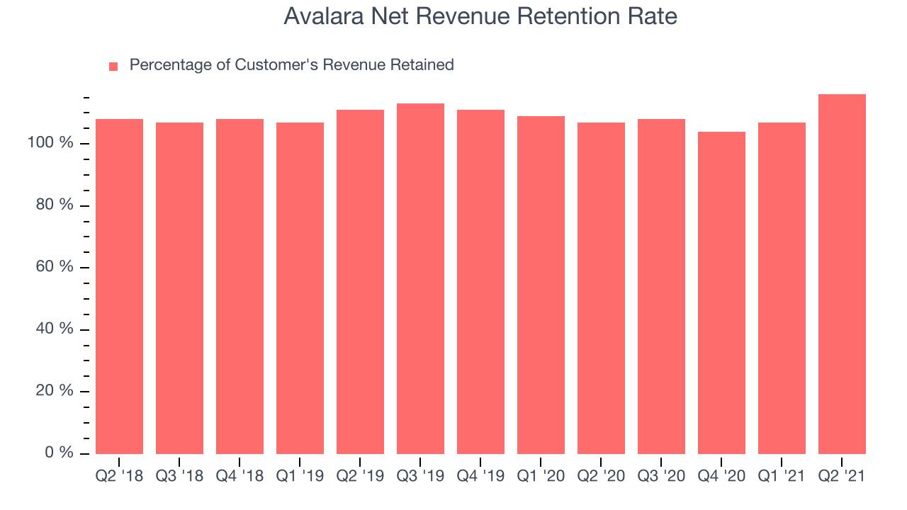 Avalara Net Revenue Retention Rate