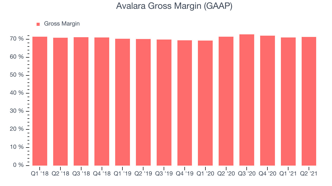 Avalara Gross Margin (GAAP)