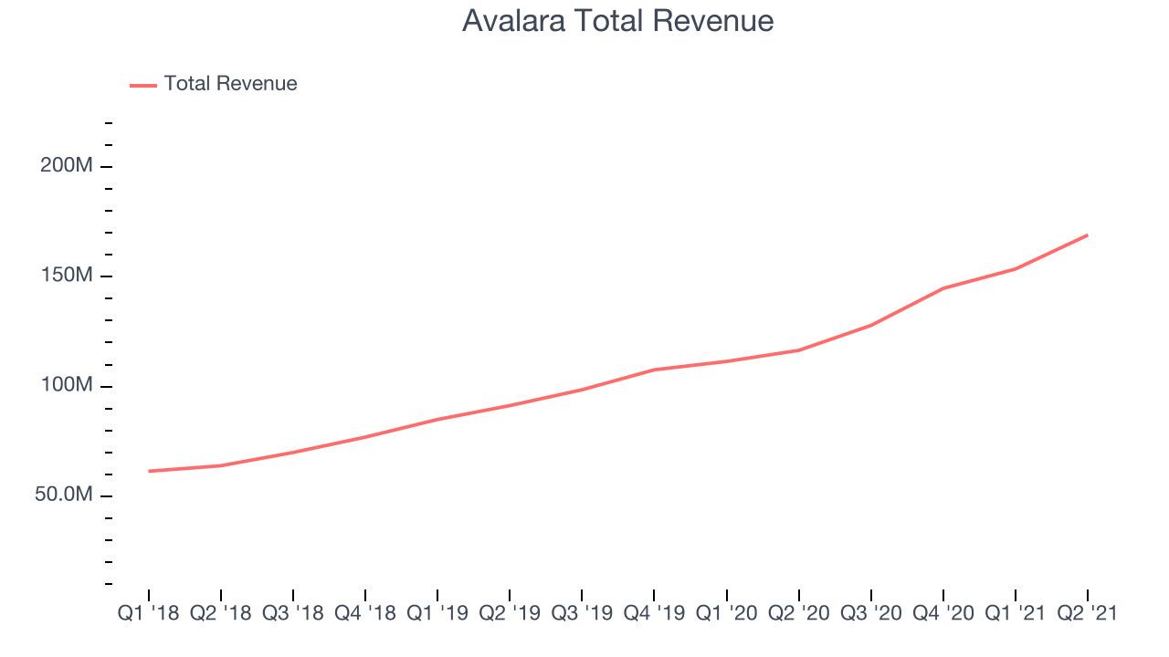 Avalara Total Revenue