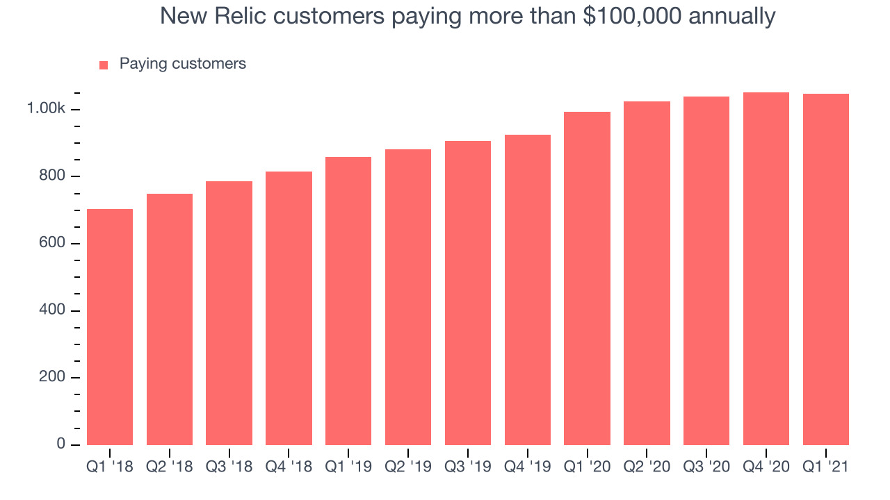 New Relic customers paying more than $100,000 annually