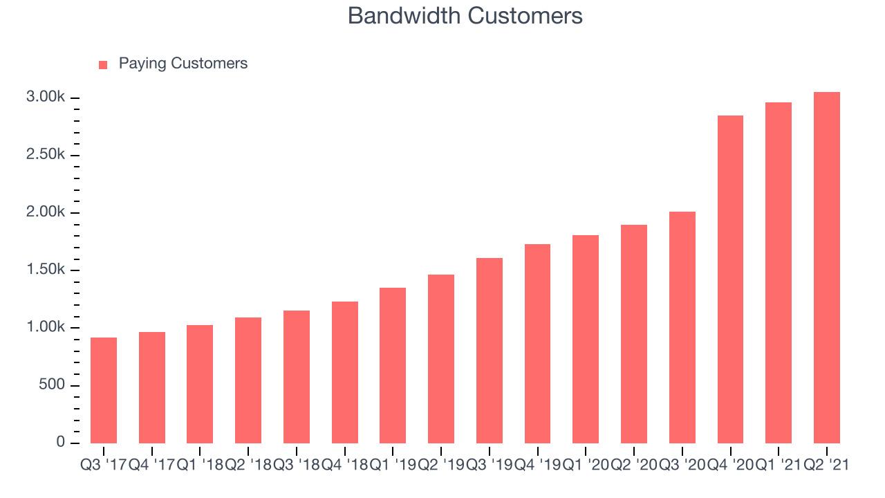Bandwidth Customers