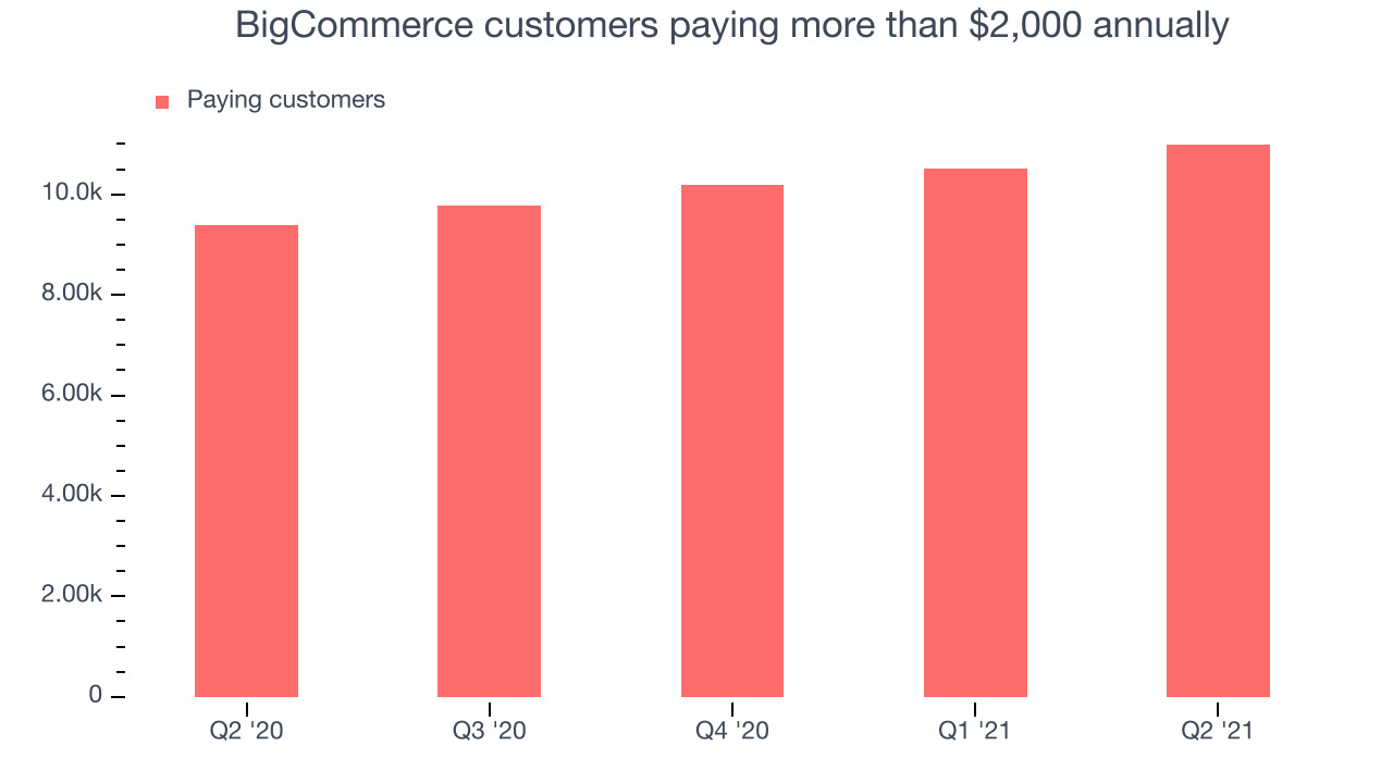 BigCommerce customers paying more than $2,000 annually