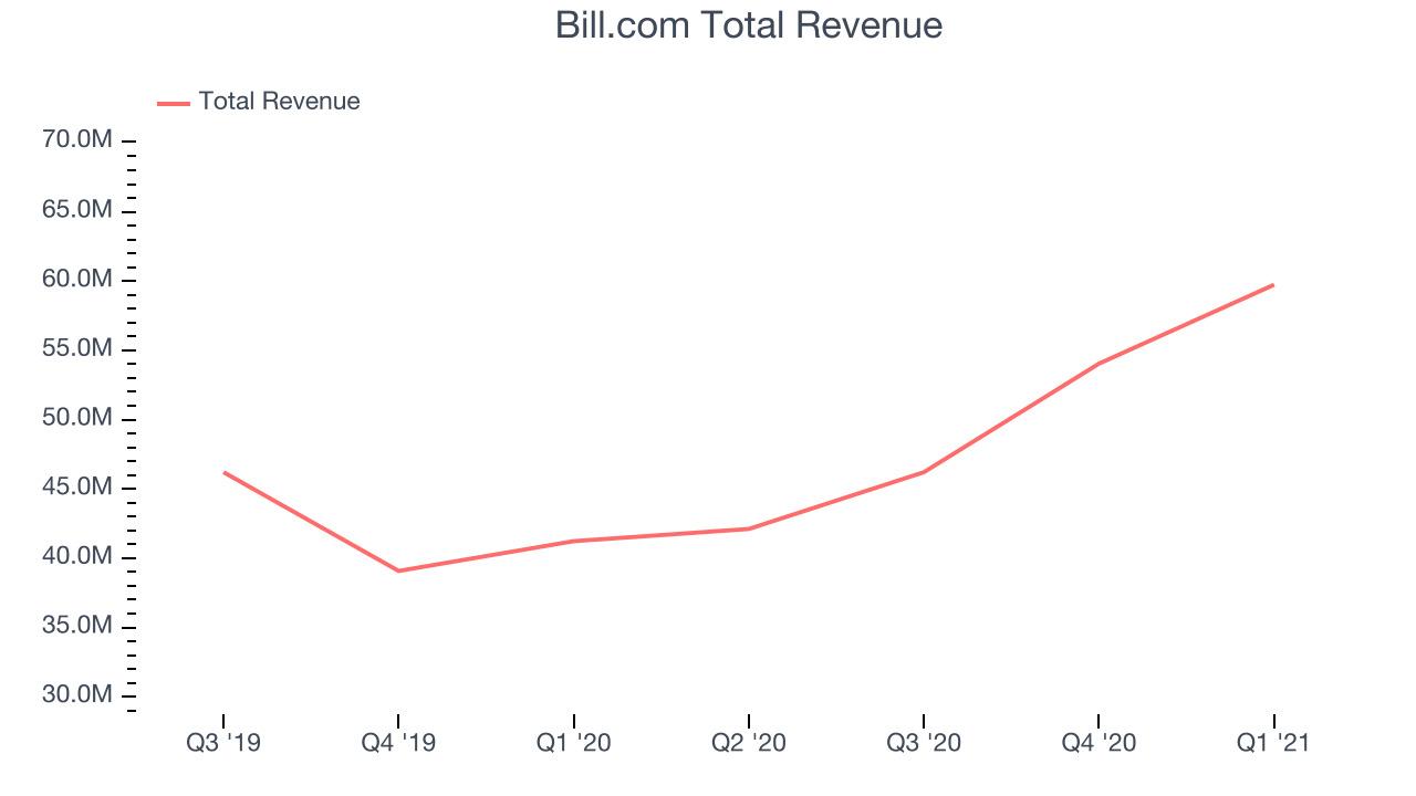Bill.com Total Revenue