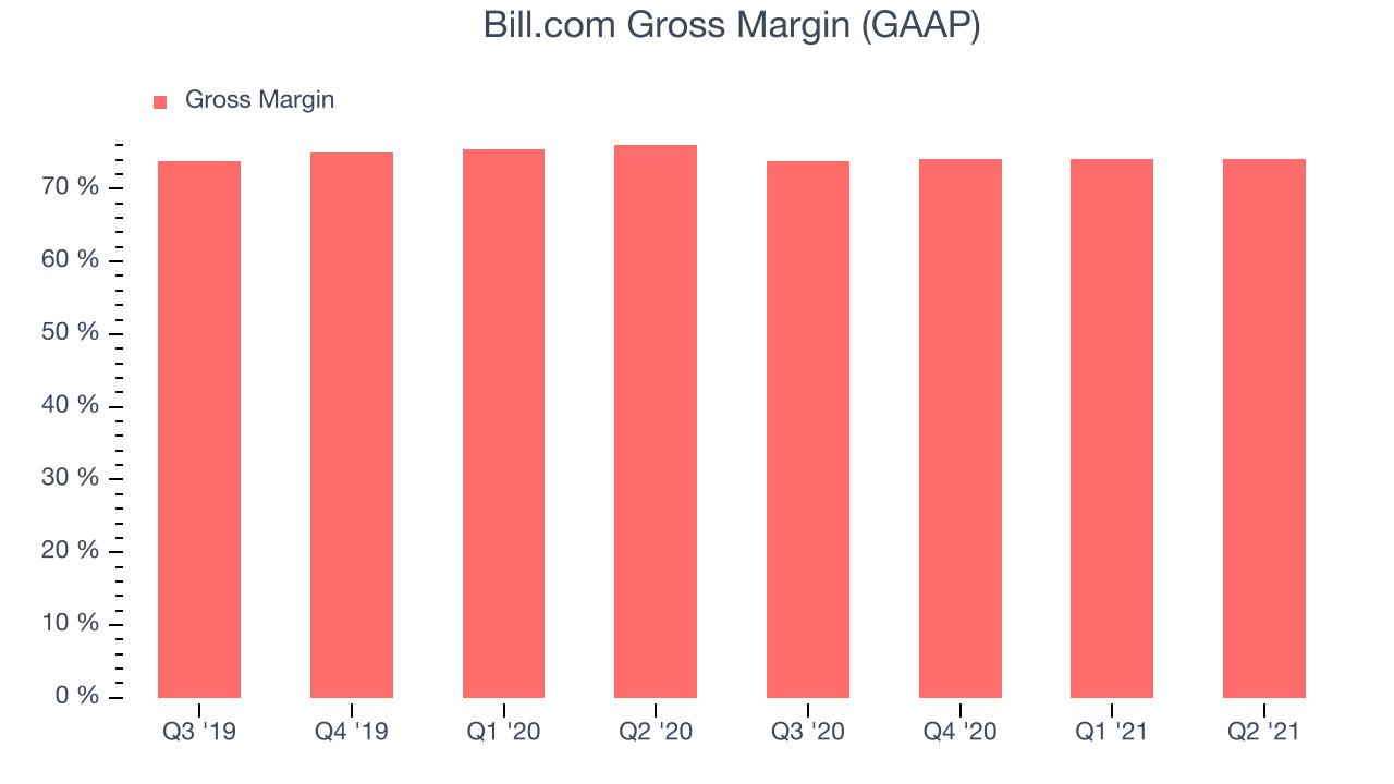 Bill.com Gross Margin (GAAP)