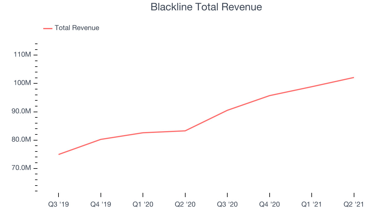 Blackline Total Revenue