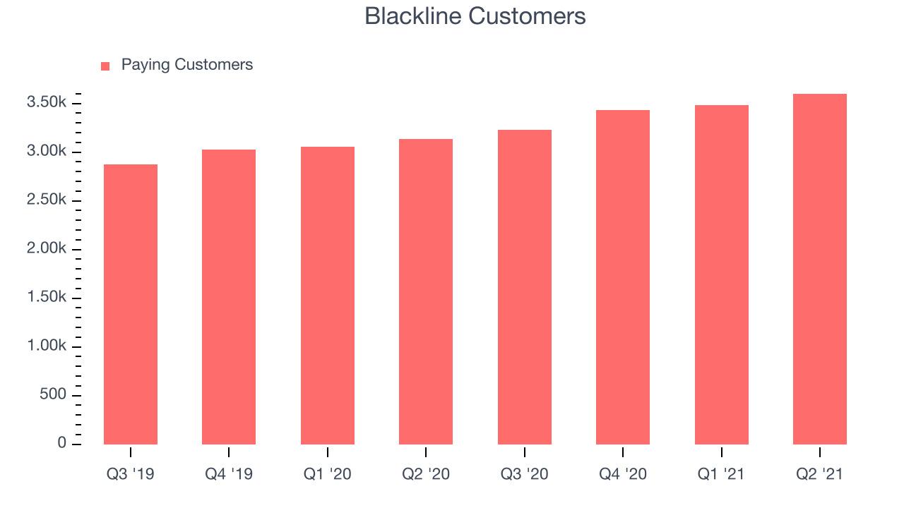 Blackline Customers