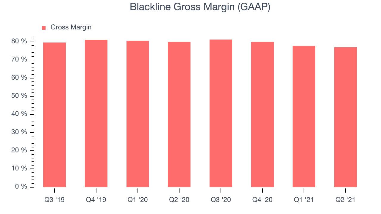Blackline Gross Margin (GAAP)