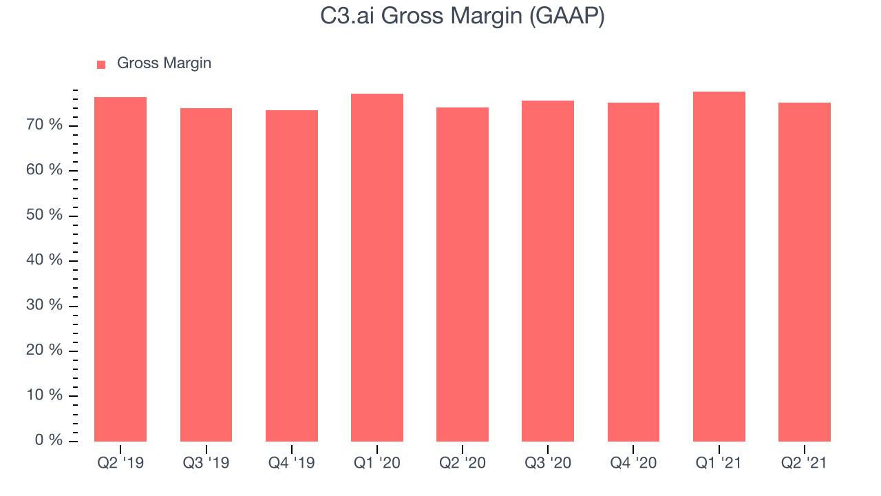 C3.ai Gross Margin (GAAP)