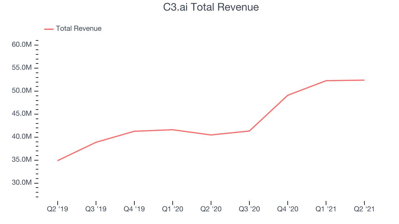 C3.ai Total Revenue