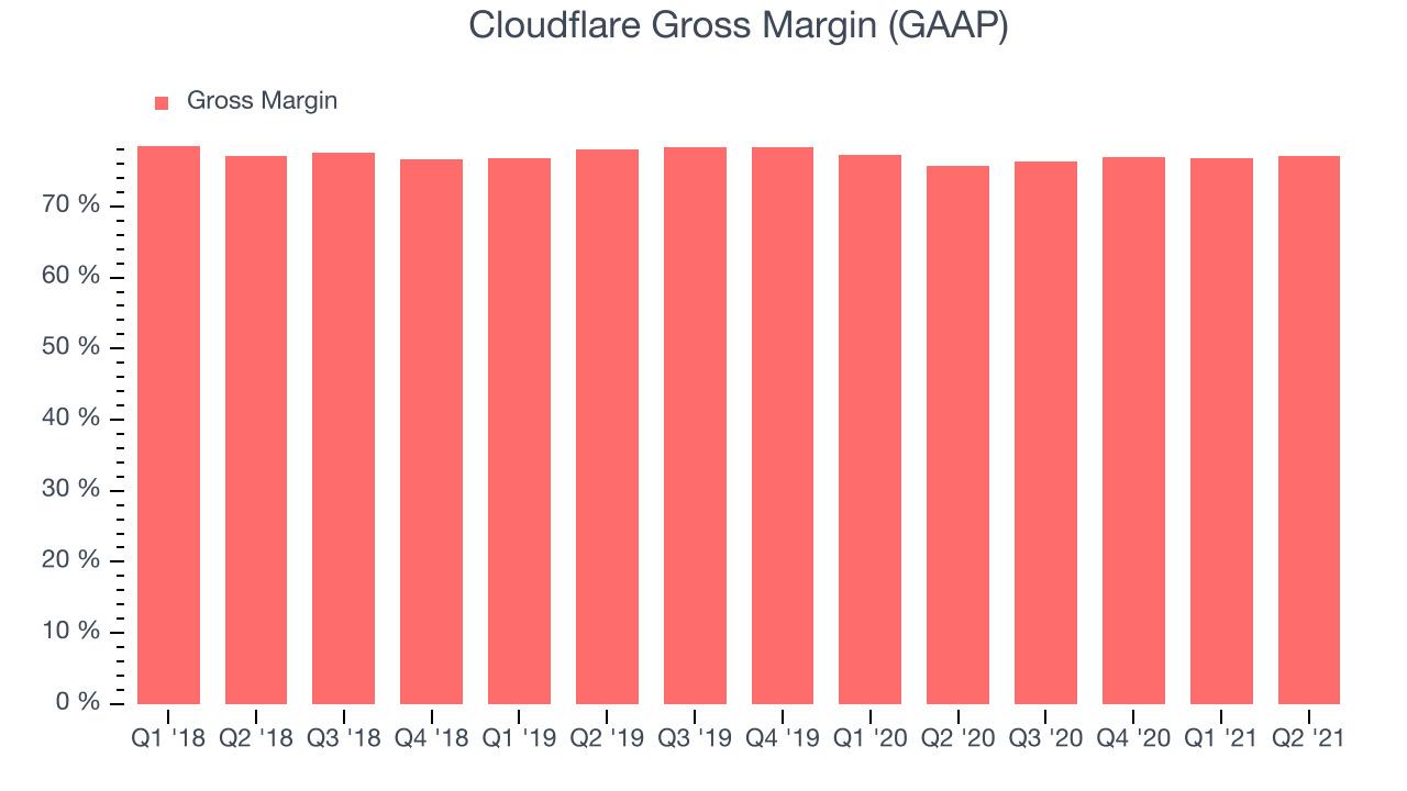 Cloudflare Gross Margin (GAAP)