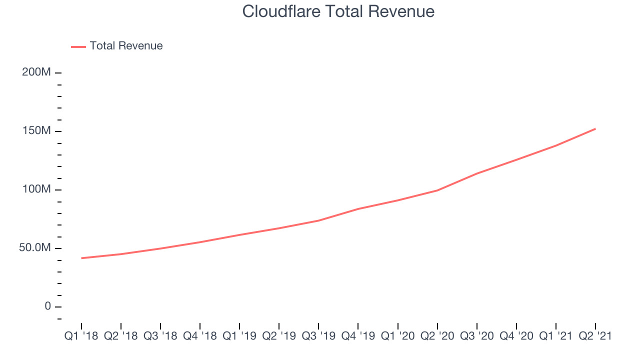 Cloudflare Total Revenue
