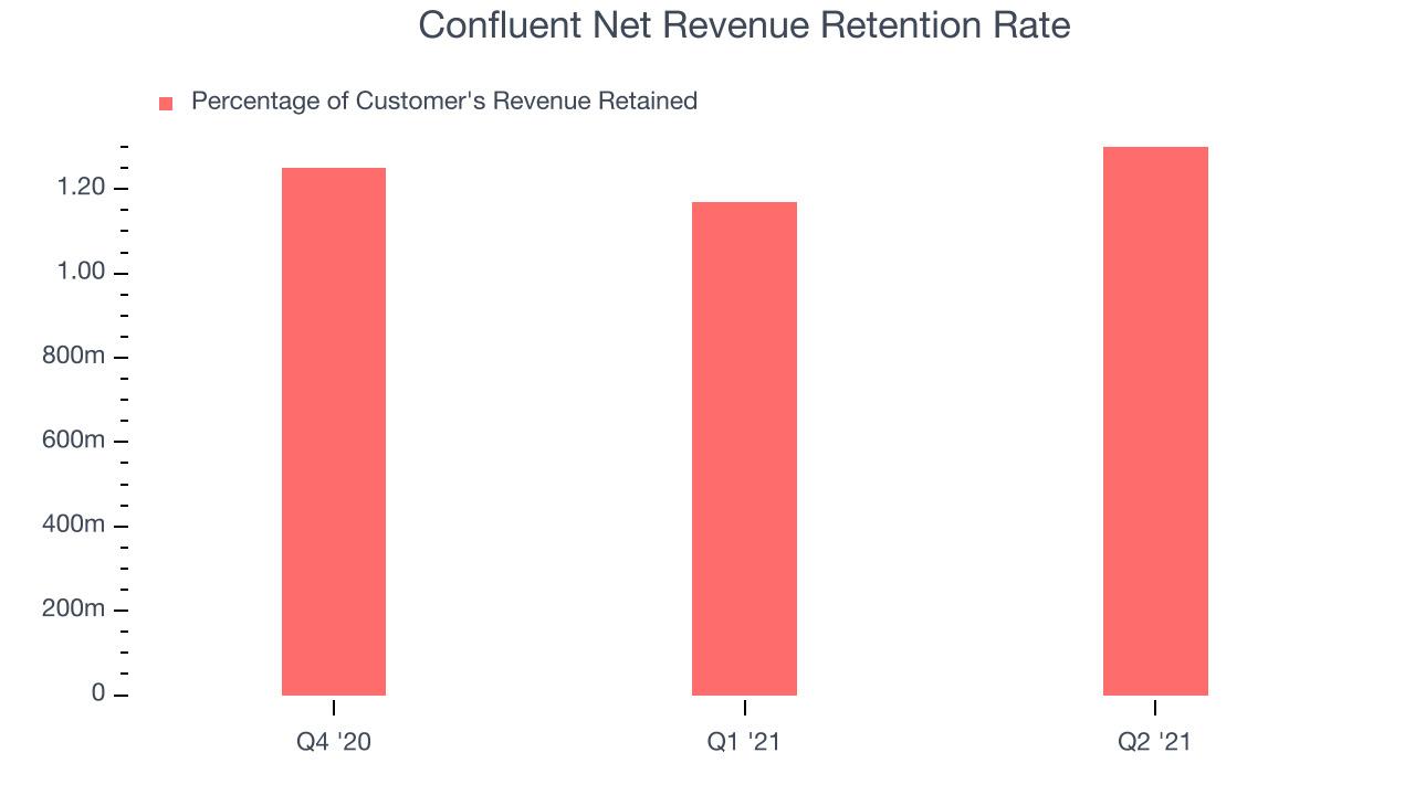 Confluent Net Revenue Retention Rate