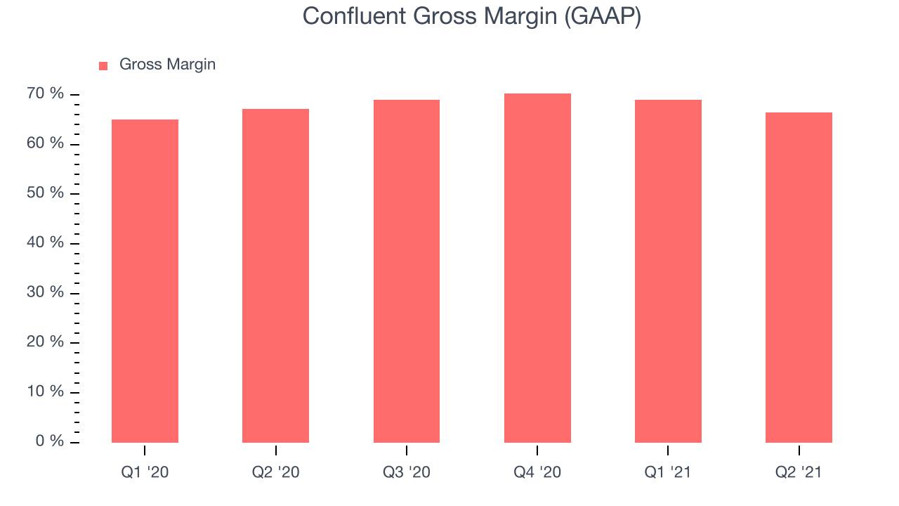 Confluent Gross Margin (GAAP)